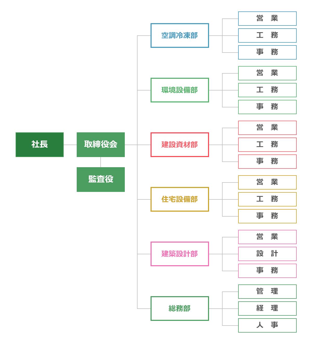 宮地機工株式会社の組織図